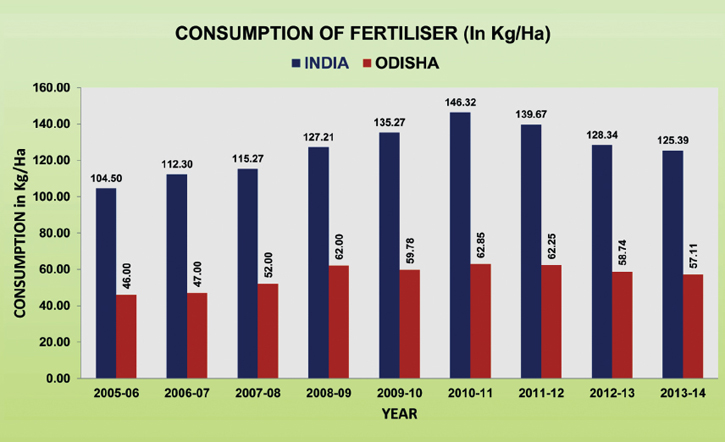 Consumption of Fertilizer